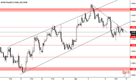 GBPUSD: Gbp/Usd: Bearish Setup