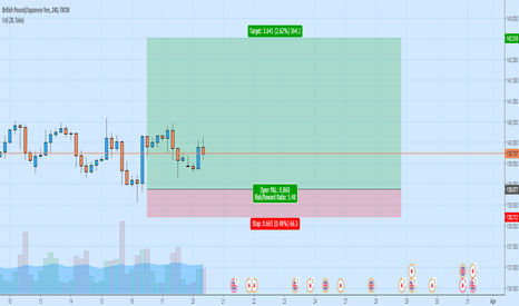 GBPJPY: New Rally to Come!!