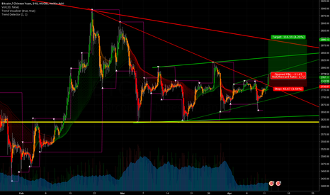 BTCCNY: Down trend breaking, some room to breath