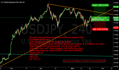 USDJPY: Long position on Yen $USD $JPY #ECB #forex