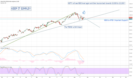NIFTY: KEEP IT SIMPLE! NIFTY Trying to break Short Term Downtrend!