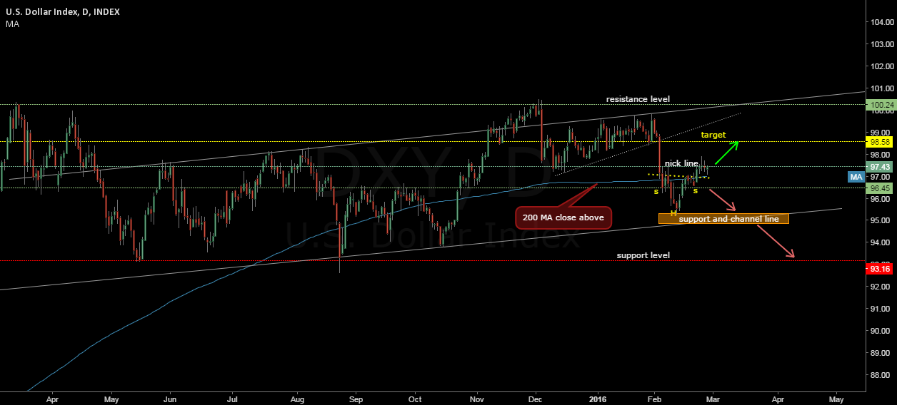 dollar index head and shoulders see the chart