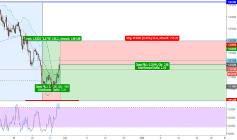 USDJPY: USDJPY UPDATE - TIME TO SELL