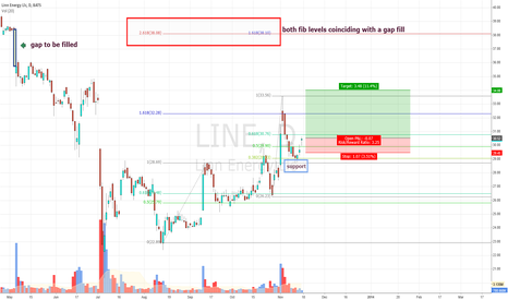 LINE: LINE swing trade