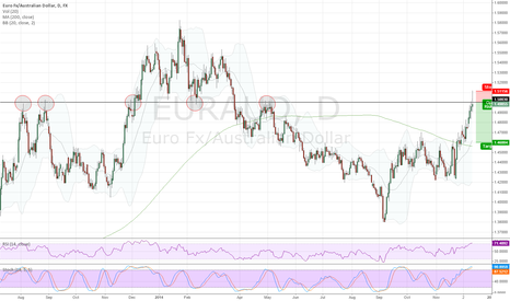 EURAUD: Short setup against weekly support/resistance