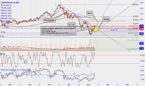COP: New down trend or rebound?