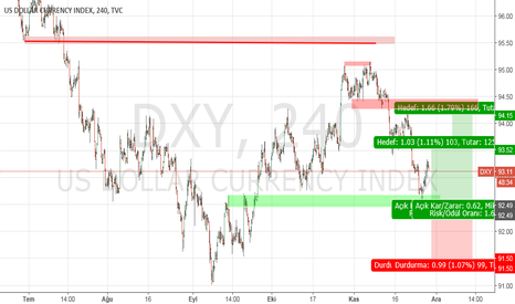DXY: DXY...USD..H4