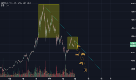 BTCUSD: BTC declining fractal has observed.