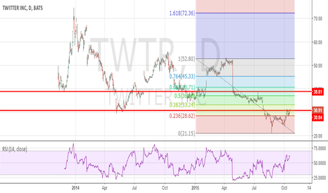 TWTR: $TWTR 1D price is consolidating at major resistence.