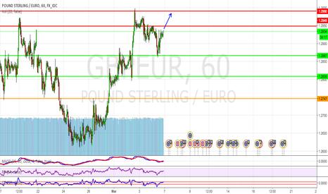 GBPEUR: GBP/EUR BUY -> 1.299