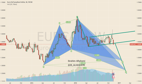 EURCAD: Short longterm EURCAD from 1.43 to 1.30 ?