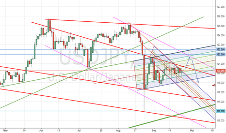 USDJPY: It seems day candle went out side of decline band