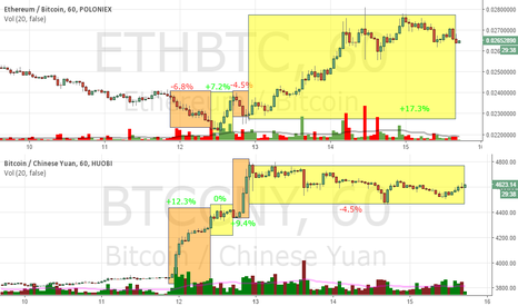ETHBTC: the graphs speak for themselves since the last rise in bitcoin
