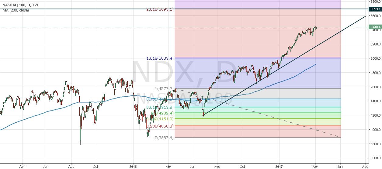 NASDAQ 100 Para gráfico diario y gráficos inferiores
