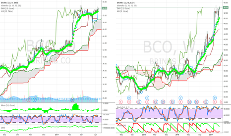BCO: business support above cloud