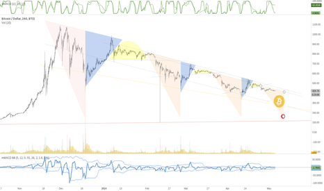 BTCUSD: Price Pattern: functions and outcomes