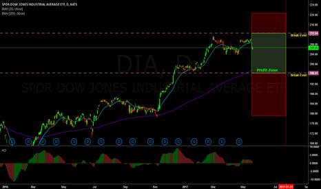 DIA: Neutral trade on DIA (double double)