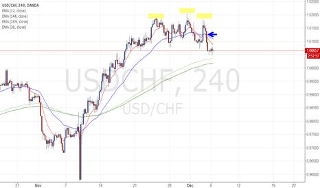 USDCHF: USDCHF Late trading views