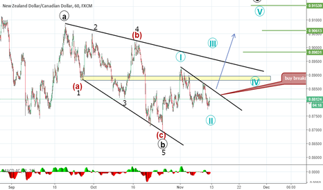 NZDCAD: Elliott and Wolfe wave analysis of nzdcad