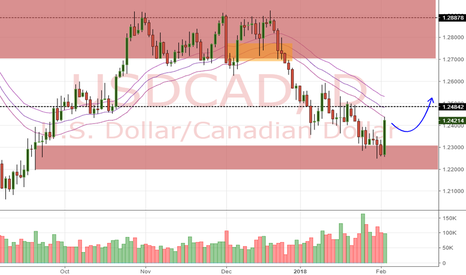 USDCAD: USD/CAD Daily Update (4/2/18)