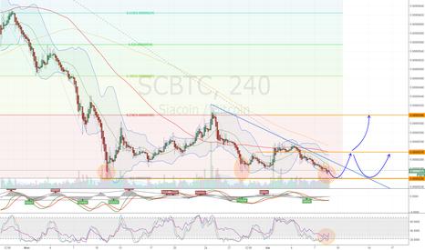 SCBTC: SC достиг дна?
