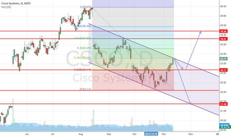 CSCO: CSCO double gap target