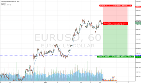 EURUSD: Short EU to next support