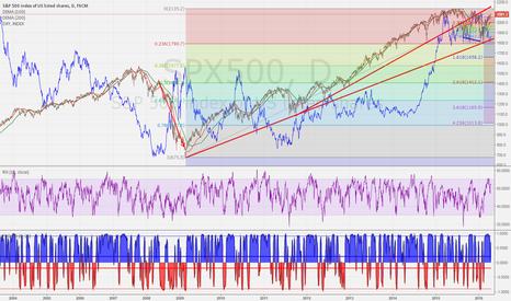 SPX500: SPX500 VS DXY