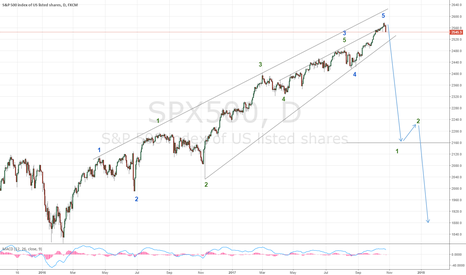 SPX500: I don't think there's anything left. The reversal has occured.