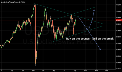 USDCHF: USDCHF - diagonal and possible channel