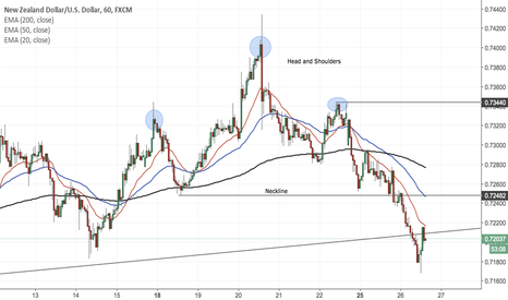 NZDUSD: Head and Shoulders pattern NZDUSD 1HR