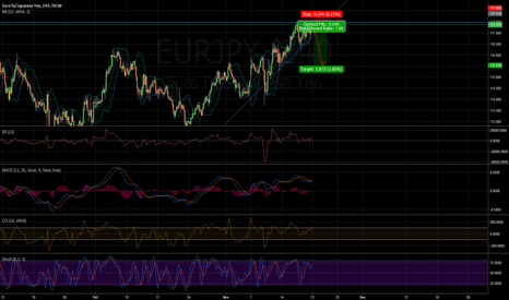 EURJPY: /11200253/ EURJPY, good point to short