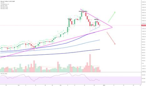 BTCUSD: Bitcoin MEGA triangle