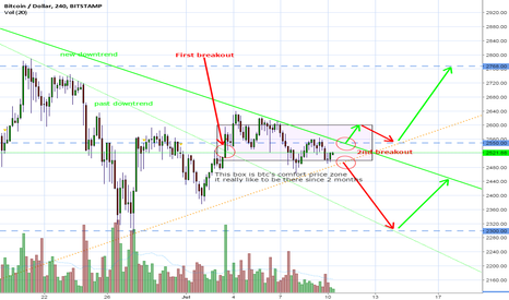 BTCUSD: Possible long opportunities