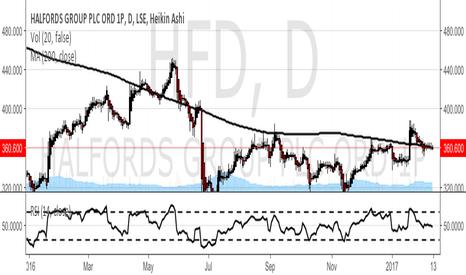 HFD: HFD Trend-follow up
