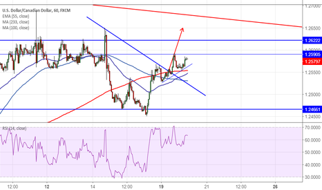 USDCAD: USDCAD: Trend line break out