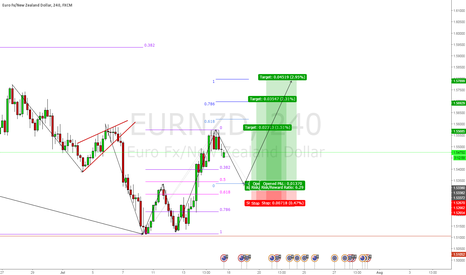 EURNZD: Counter Trend Bullish 2618