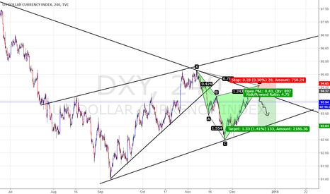 DXY: DXY : USD COULD FALL ON A FED  HIKE