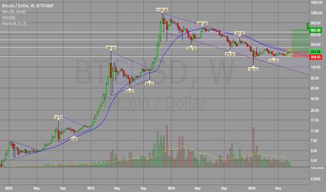 BTCUSD: Bitcoin breakout