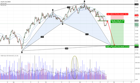 USDJPY: USDJPY - Watch 112 for potential trend continuation short