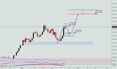 XAUUSD: GOLD SWING SETUP CoOkiess