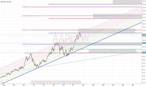 AAPL: Long Apple target 200 USD