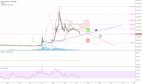 XRPBTC: XRP - Endless hope for a breakout.