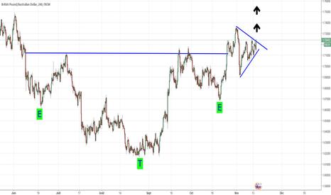 "GBPAUD: rupture d""un triangle dans le sens de la tendance"