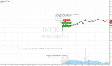 IMGN: IMGN 1M earnings into resistance