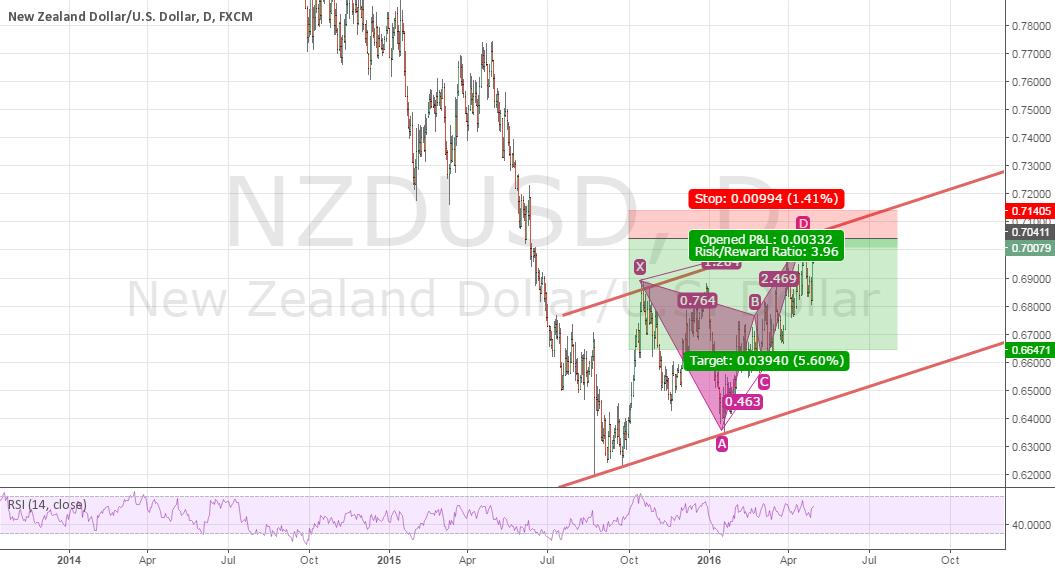NZDUSD - Daily ***Correction on prevous chart***