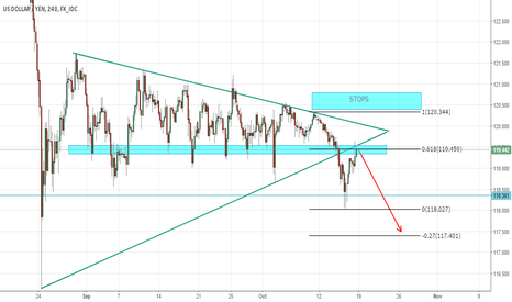 USDJPY: LOOKING FOR SHORT ENTRY