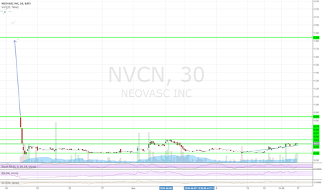 NVCN: Long bias before conference