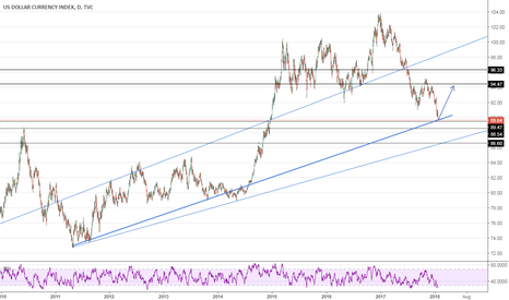 DXY: USD BUY TREND START