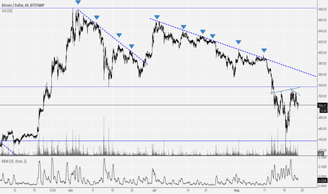 BTCUSD: Context previous idea ( H&S inverse )